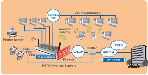 voip-diagram-7800vdox